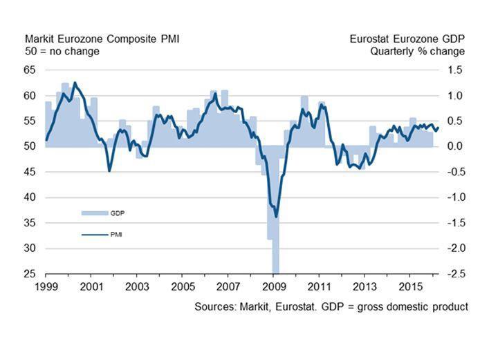 Euro Exchange Rates Remain Under Pressure 2