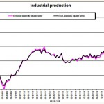 eurozone-industrial-production-falls-in-september