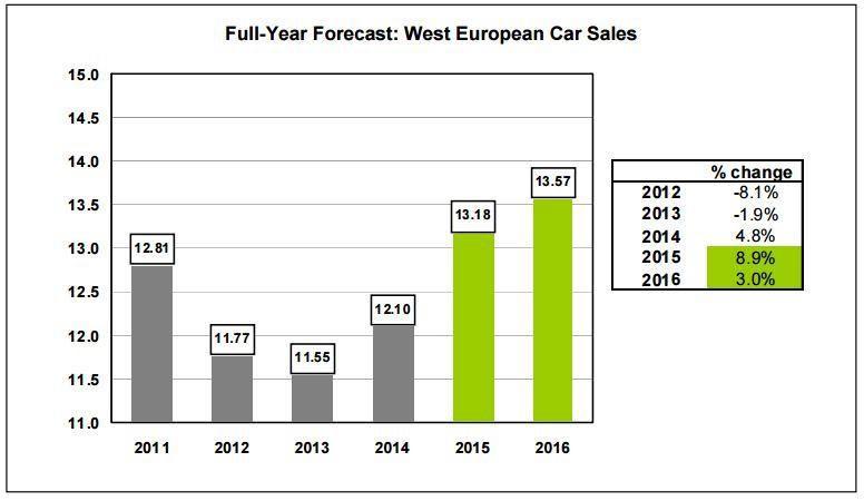 full-year-forecast-west-european-car-sales
