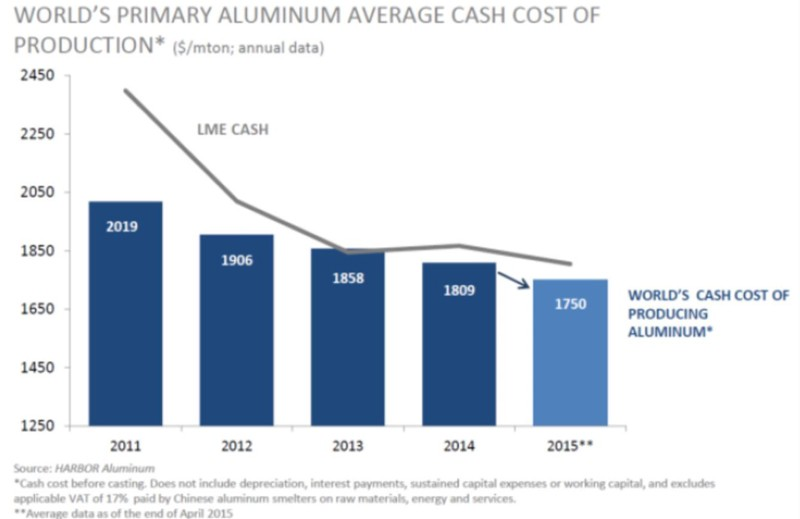 global-aluminium-smelters-production-costs-on-decline-aluminium-insider-2