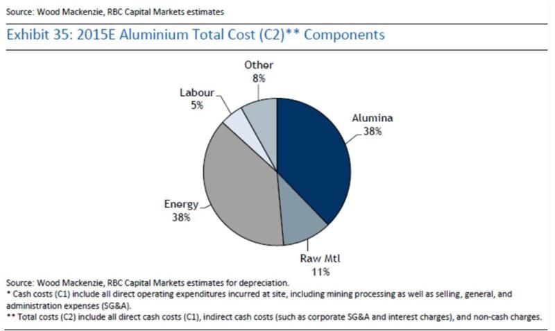 global-aluminium-smelters-production-costs-on-decline-aluminium-insider-4