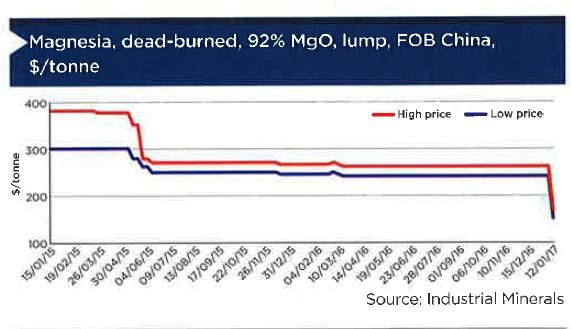 magnesia-prices-plunge-after-china-scraps-export-quota