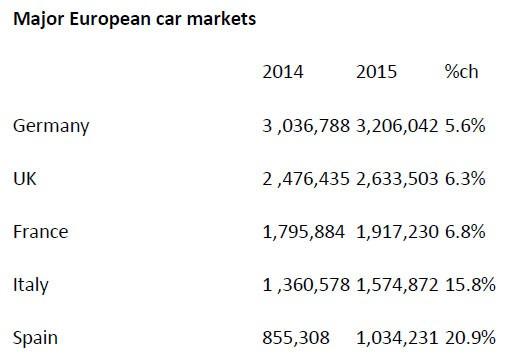major-european-car-markets