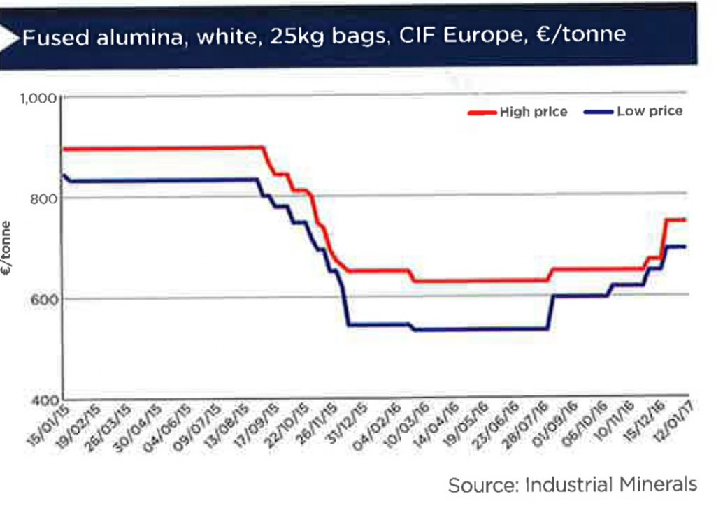 mass-shutdown-in-china-lifts-fused-alumina-prices