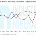south-african-chromite-production-falls-in-october
