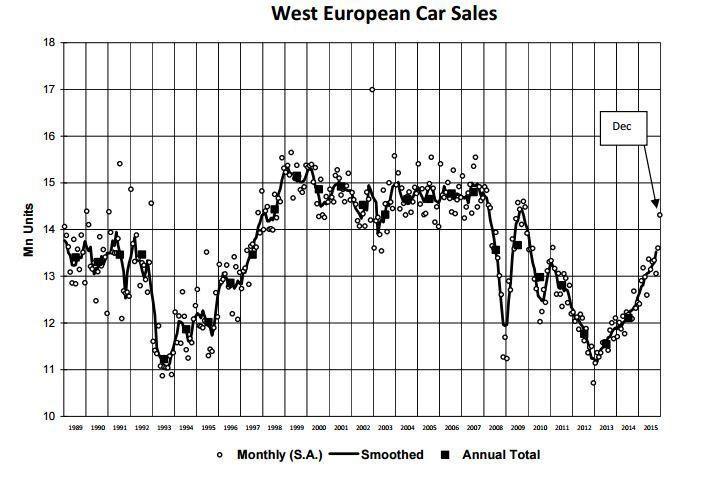 west-european-car-sales